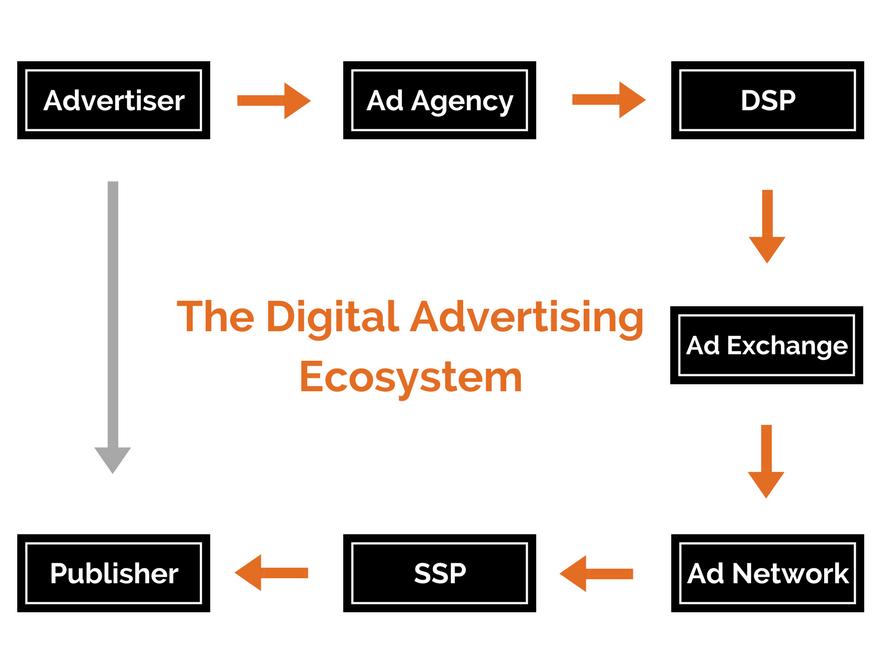 advertising ecosystem